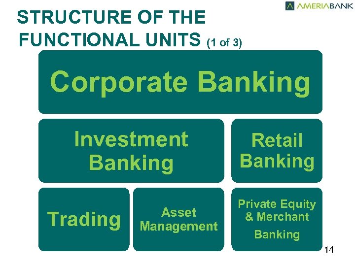 STRUCTURE OF THE FUNCTIONAL UNITS (1 of 3) Corporate Banking Investment Banking Trading