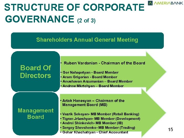 STRUCTURE OF CORPORATE GOVERNANCE (2 of 3) Shareholders Annual General Meeting Board Of
