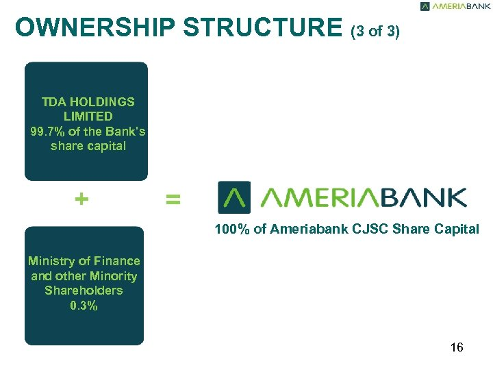 OWNERSHIP STRUCTURE (3 of 3) TDA HOLDINGS LIMITED 99. 7% of the Bank's