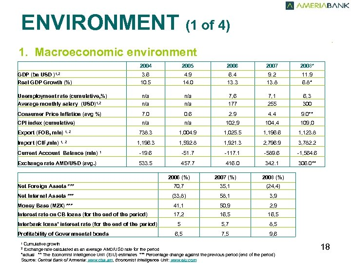 ENVIRONMENT (1 of 4) , 1. Macroeconomic environment 2004 2005 2006 2007 2008* GDP