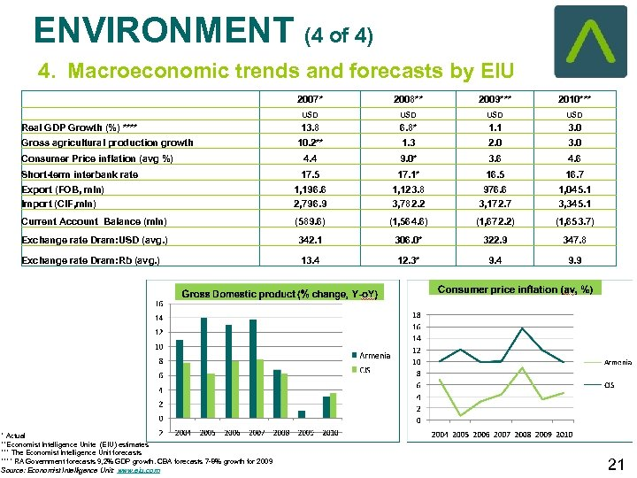 ENVIRONMENT (4 of 4) 4. Macroeconomic trends and forecasts by EIU 2007* 2008** 2009***
