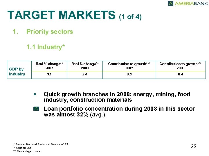 TARGET MARKETS (1 of 4) 1. Priority sectors 1. 1 Industry* GDP by Industry
