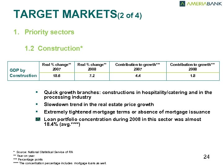 TARGET MARKETS(2 of 4) 1. Priority sectors 1. 2 Construction* GDP by Construction §