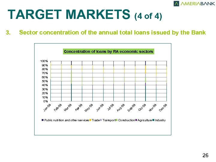 TARGET MARKETS (4 of 4) 3. Sector concentration of the annual total loans