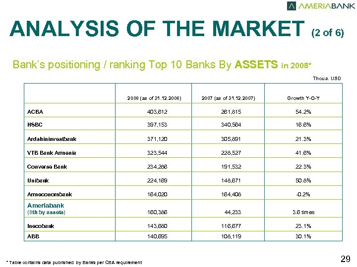 ANALYSIS OF THE MARKET (2 of 6) Bank's positioning / ranking Top 10 Banks