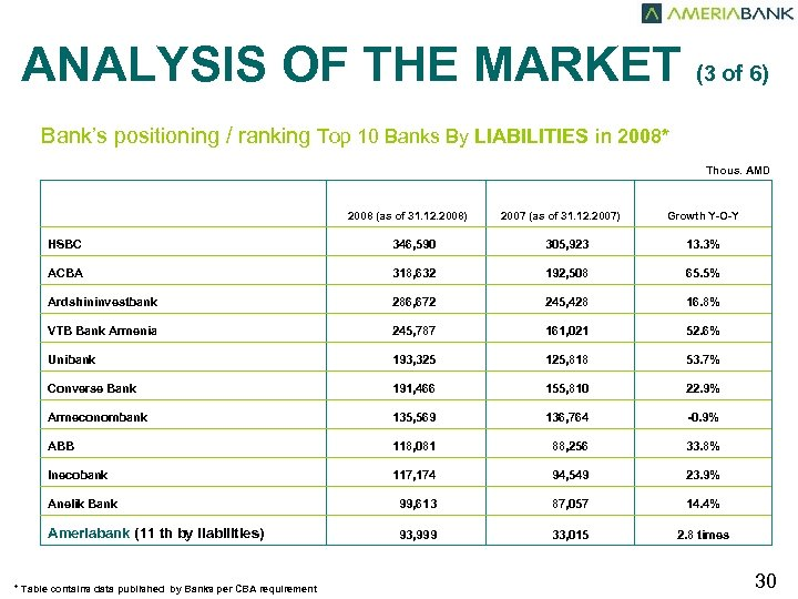 ANALYSIS OF THE MARKET (3 of 6) Bank's positioning / ranking Top 10 Banks