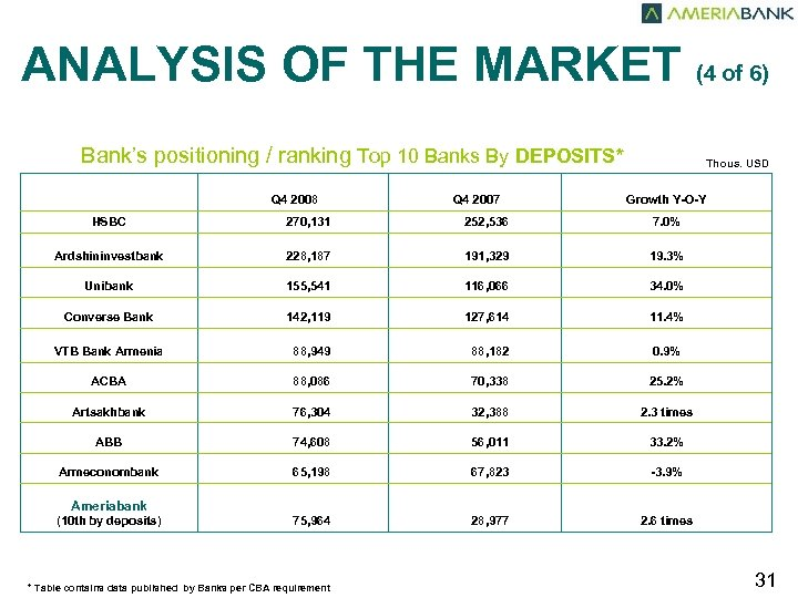 ANALYSIS OF THE MARKET (4 of 6) Bank's positioning / ranking Top 10 Banks