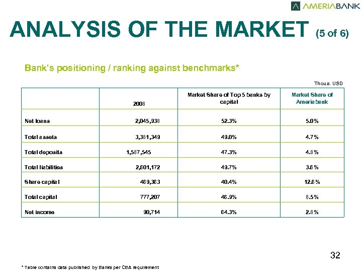 ANALYSIS OF THE MARKET (5 of 6) Bank's positioning / ranking against benchmarks* Thous.