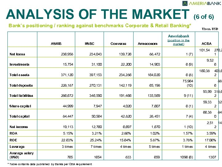 ANALYSIS OF THE MARKET (6 of 6) Bank's positioning / ranking against benchmarks Corporate