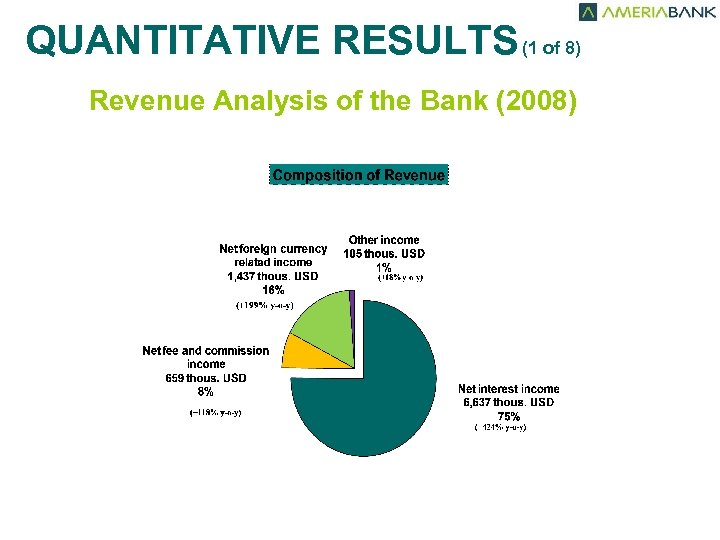 QUANTITATIVE RESULTS (1 of 8) Revenue Analysis of the Bank (2008) Tous. USD 35