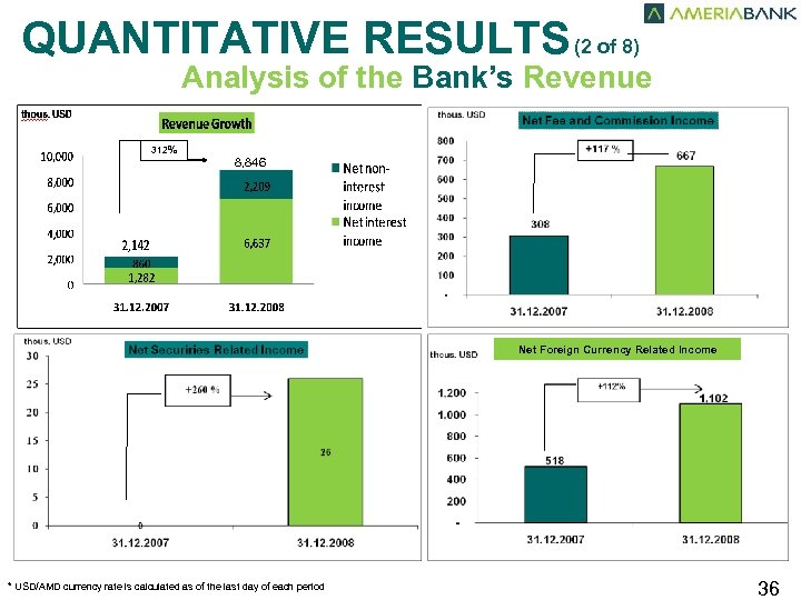 QUANTITATIVE RESULTS (2 of 8) Analysis of the Bank's Revenue 312% 310% 8, 846