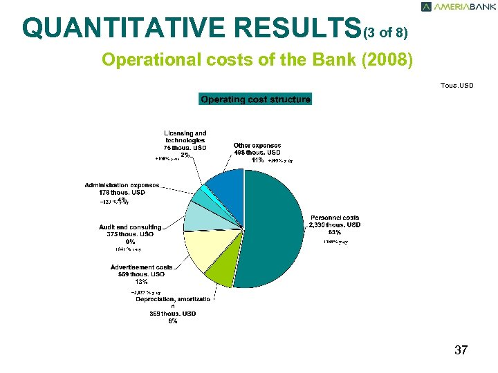 QUANTITATIVE RESULTS(3 of 8) Operational costs of the Bank (2008) Tous. USD 37