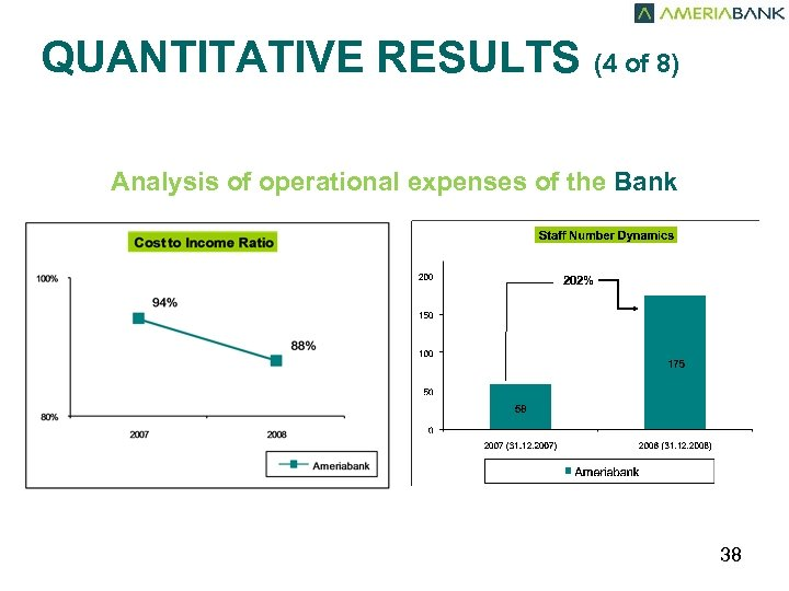 QUANTITATIVE RESULTS (4 of 8) Analysis of operational expenses of the Bank 202% 38