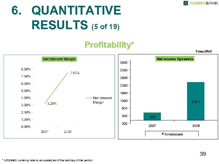 6. QUANTITATIVE RESULTS (5 of 19) Profitability* Tous. USD 39 * USD/AMD currency rate