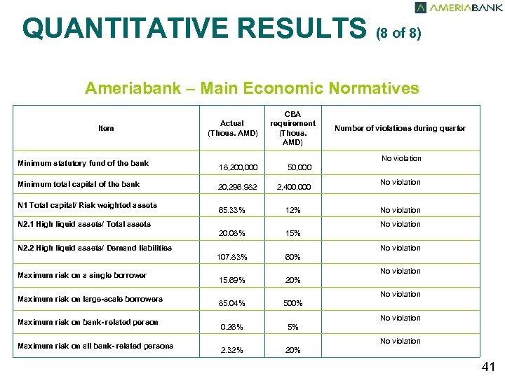 QUANTITATIVE RESULTS (8 of 8) Ameriabank – Main Economic Normatives Minimum total capital of
