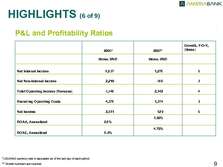 HIGHLIGHTS (6 of 9) , P&L and Profitability Ratios Growth, Y-O-Y, (times) 2008* 2007*