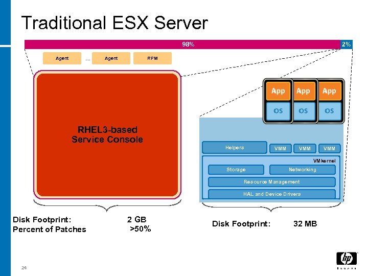 Traditional ESX Server 98% Agent … Agent 2% RPM RHEL 3 -based Service Console