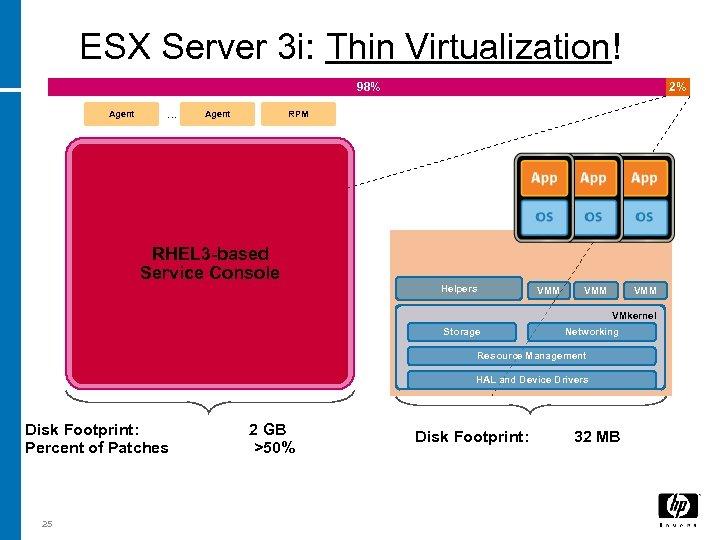 ESX Server 3 i: Thin Virtualization! 98% Agent … Agent 2% RPM RHEL 3