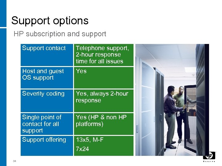 Support options HP subscription and support Support contact Host and guest OS support Yes