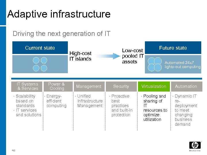 Adaptive infrastructure Driving the next generation of IT Current state IT Systems & Services