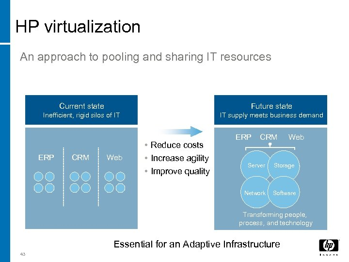 HP virtualization An approach to pooling and sharing IT resources Current state Future state