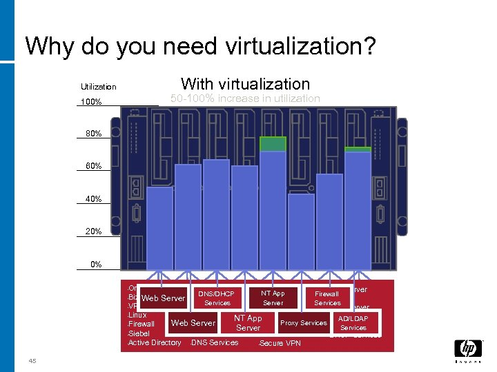 Why do you need virtualization? With virtualization Utilization 50 -100% increase in utilization 100%