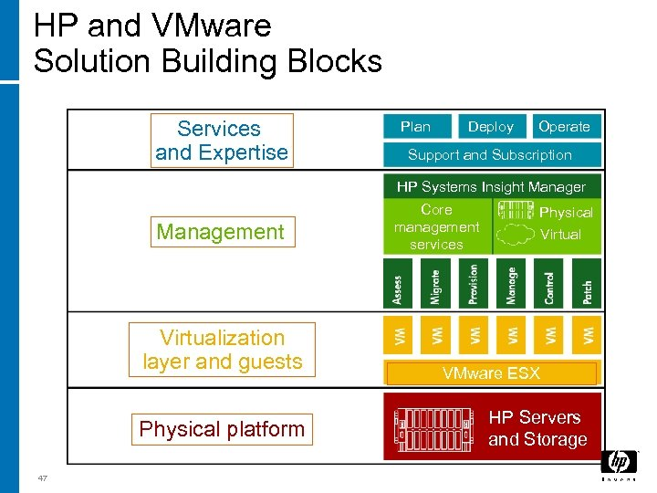 HP and VMware Solution Building Blocks Services and Expertise Plan Deploy Operate Support and