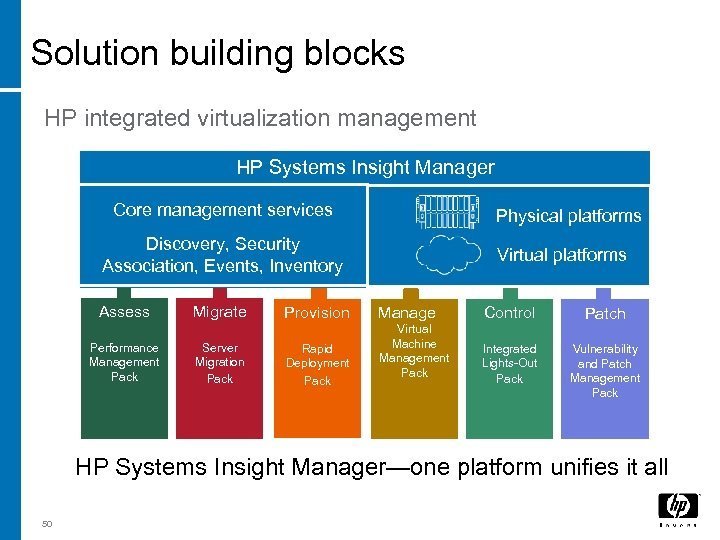 Solution building blocks HP integrated virtualization management HP Systems Insight Manager Core management services
