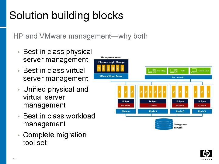 Solution building blocks HP and VMware management—why both • • • 51 Best in