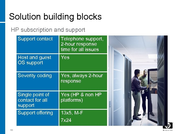 Solution building blocks HP subscription and support Support contact Host and guest OS support