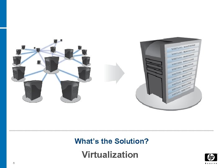 What's the Solution? Virtualization 8