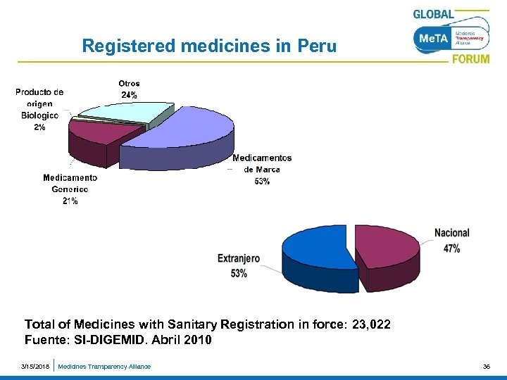 Registered medicines in Peru Total of Medicines with Sanitary Registration in force: 23, 022