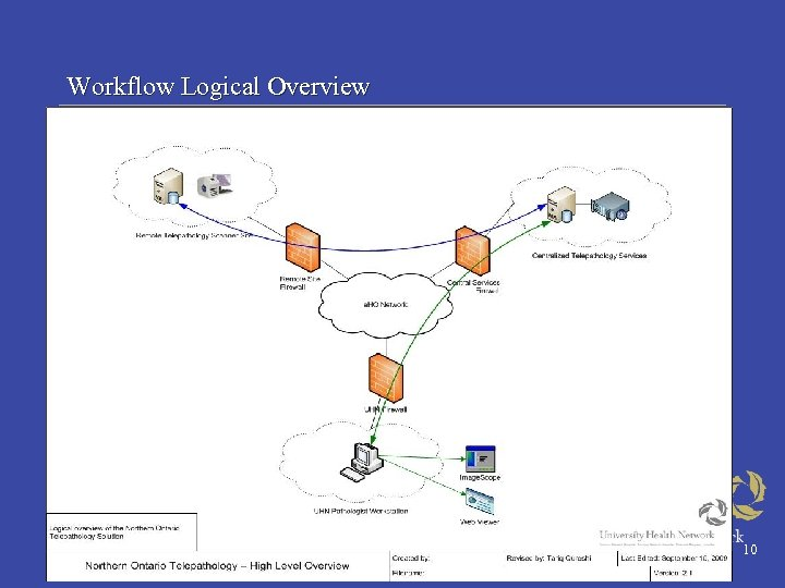 Workflow Logical Overview 10