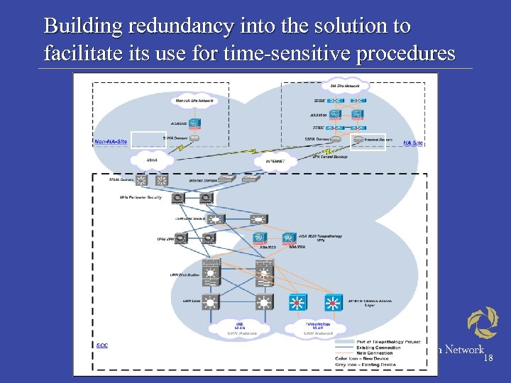 Building redundancy into the solution to facilitate its use for time-sensitive procedures 18