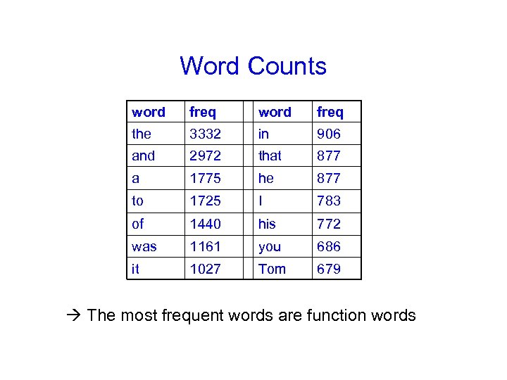 Word Counts word freq the 3332 in 906 and 2972 that 877 a 1775