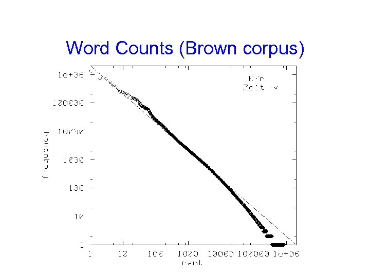 Word Counts (Brown corpus)