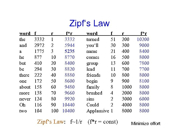 Zipf's Law word the and a he but be there one about more never