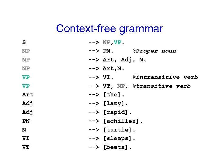 Context-free grammar S NP NP NP VP VP Art Adj PN N VI VT