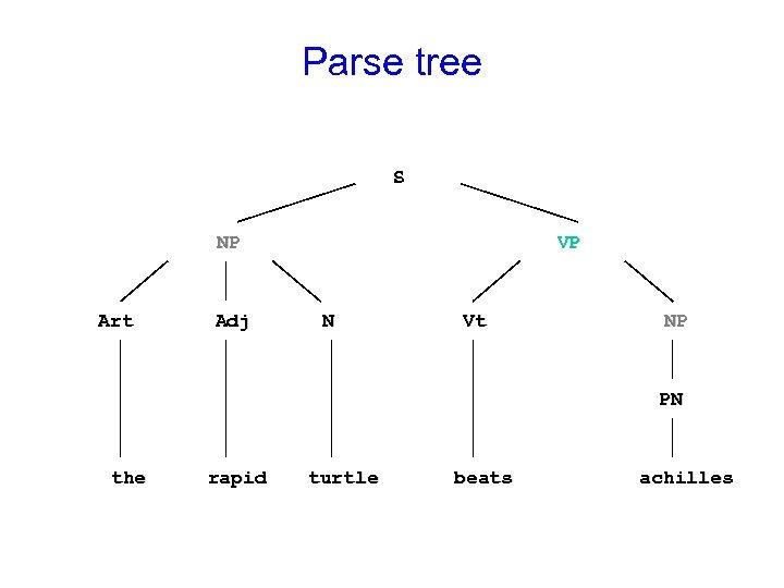 Parse tree S NP Art Adj VP N Vt NP PN the rapid turtle