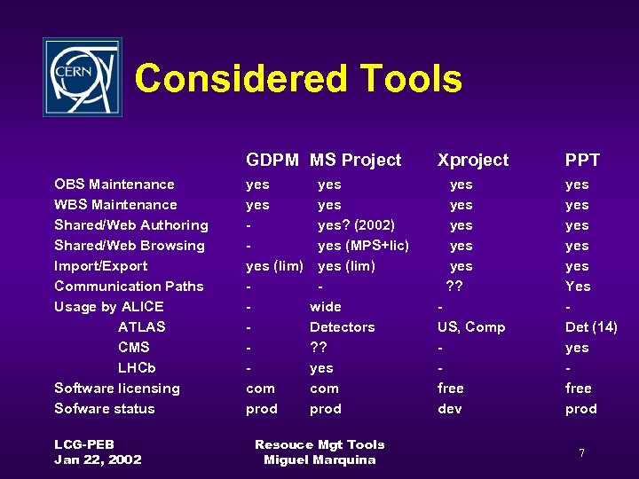 Considered Tools GDPM MS Project OBS Maintenance WBS Maintenance Shared/Web Authoring Shared/Web Browsing Import/Export