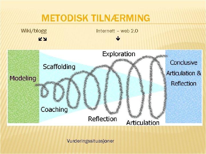 METODISK TILNÆRMING Wiki/blogg Internett – web 2. 0 Vurderingssituasjoner