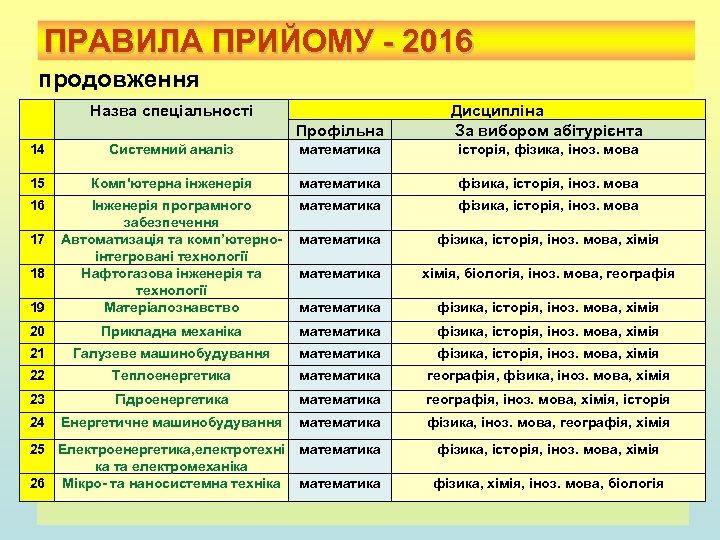 ПРАВИЛА ПРИЙОМУ - 2016 продовження Назва спеціальності Профільна Дисципліна За вибором абітурієнта 14 Системний