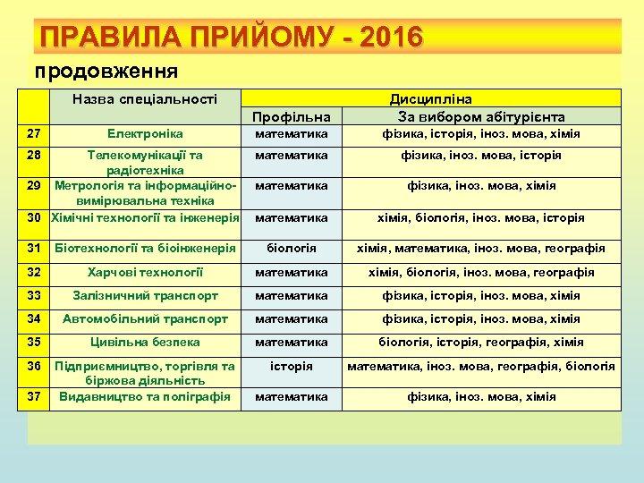 ПРАВИЛА ПРИЙОМУ - 2016 продовження Назва спеціальності Профільна 27 Електроніка 28 Телекомунікації та радіотехніка