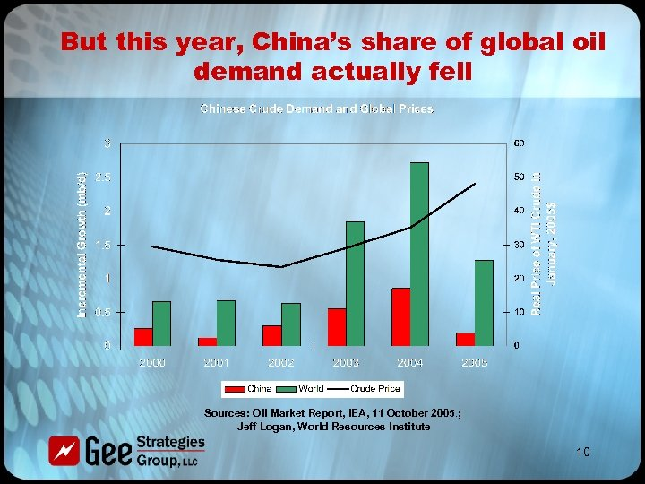 But this year, China's share of global oil demand actually fell Sources: Oil Market