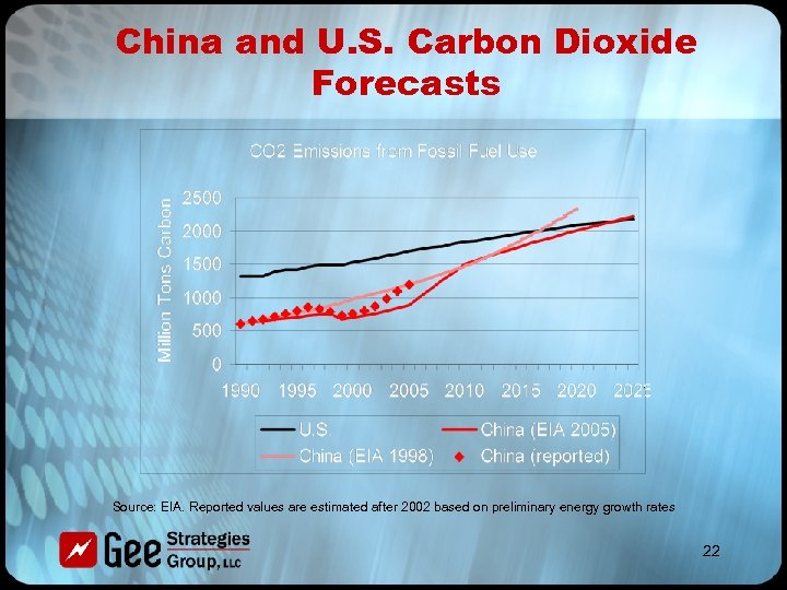 China and U. S. Carbon Dioxide Forecasts Source: EIA. Reported values are estimated after