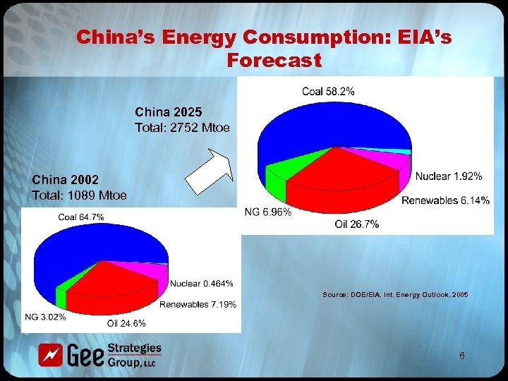 China's Energy Consumption: EIA's Forecast China 2025 Total: 2752 Mtoe China 2002 Total: 1089
