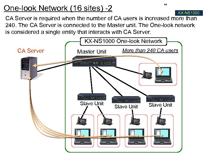 """ One-look Network (16 sites) -2 KX-NS 1000 CA Server is required when the"