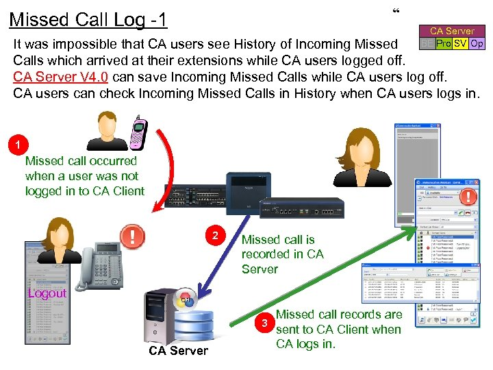 """ Missed Call Log -1 CA Server BE Pro SV Op It was impossible"
