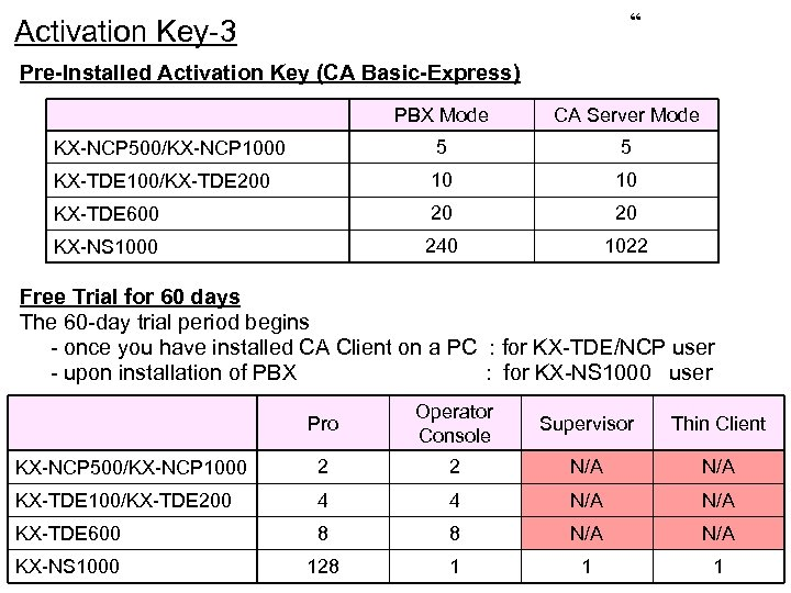 """ Activation Key-3 Pre-Installed Activation Key (CA Basic-Express) PBX Mode CA Server Mode KX-NCP"