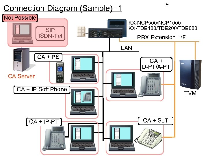 """ Connection Diagram (Sample) -1 Not Possible SIP ISDN-Tel KX-NCP 500/NCP 1000 KX-TDE 100/TDE"